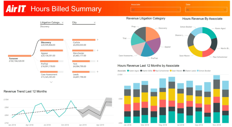 Example business intelligence dashboard